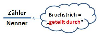 Definition Bruchstrich